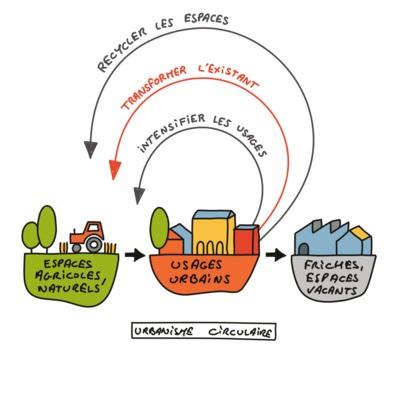 Webinaire - Bifurquer vers l'urbanisme circulaire