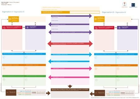 Formez-vous à BM3C2, un nouveau modèle d'affaires multi-acteurs, multi-niveaux, circulaire et collaboratif
