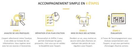 BPI Diag Eco Flux pour les Entreprises