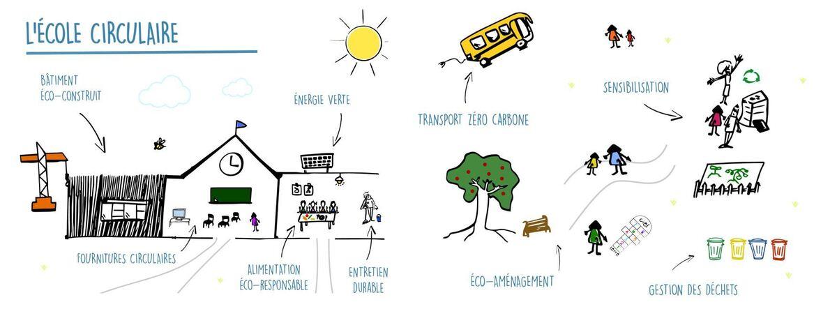Ecole circulaire : territoires, valorisez vos projets !