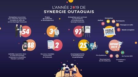 Synergie Outaouais : Retour sur l'année 2019 !