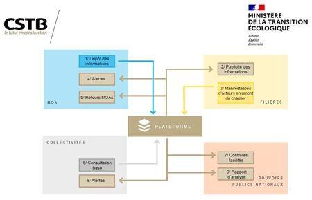 Lancement du développement de la future plateforme réglementaire PEMD